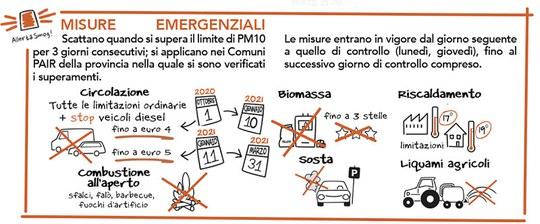 Infografica misure emergenziali antismog 2020-2021